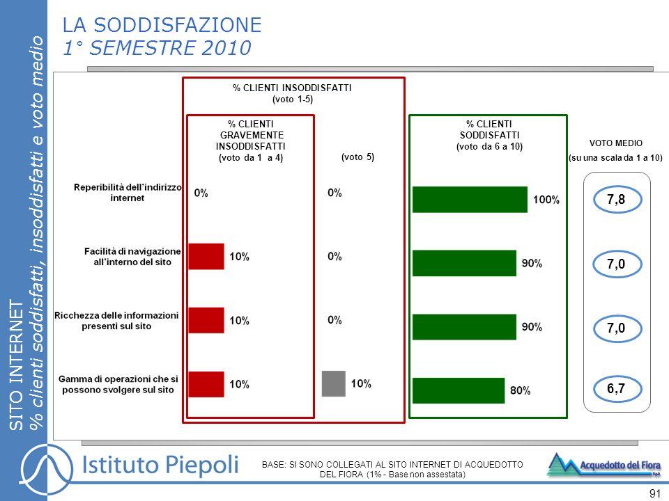 LA SODDISFAZIONE 1° SEMESTRE 2010 SITO INTERNET % clienti soddisfatti, insoddisfatti e voto medio 91 % CLIENTI SODDISFATTI (voto da 6 a 10) % CLIENTI