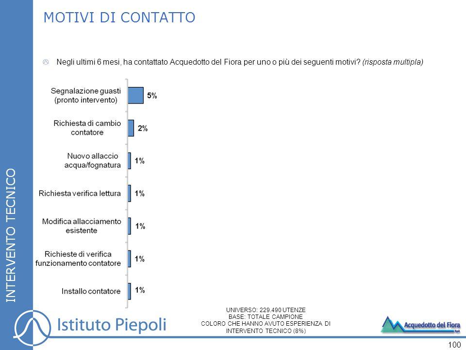 100 INTERVENTO TECNICO MOTIVI DI CONTATTO Negli ultimi 6 mesi, ha contattato Acquedotto del Fiora per uno o più dei seguenti motivi.