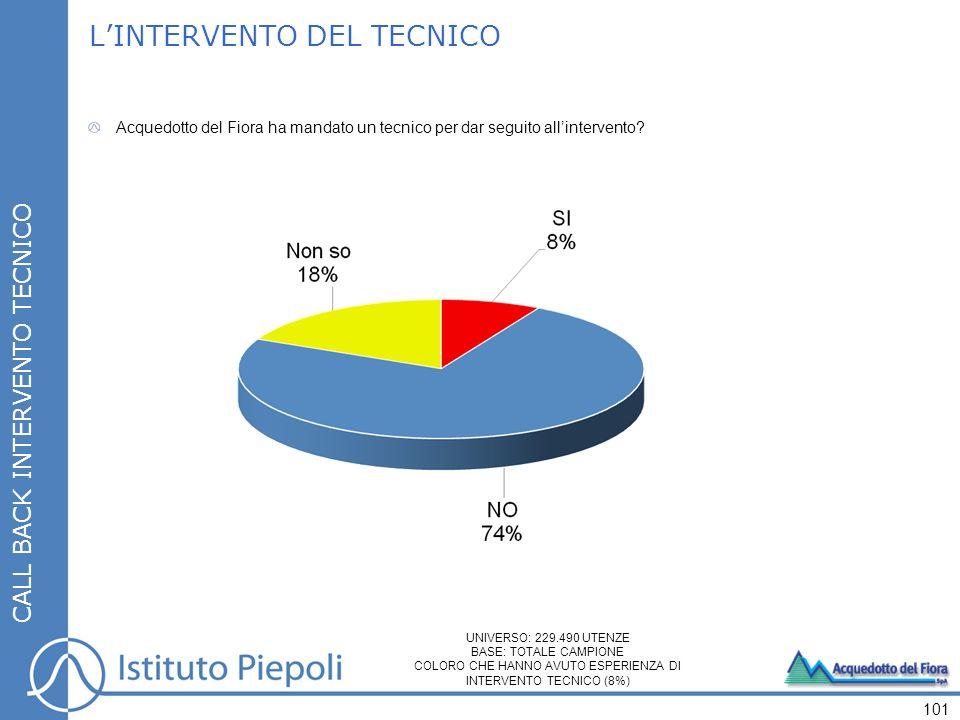 101 CALL BACK INTERVENTO TECNICO LINTERVENTO DEL TECNICO Acquedotto del Fiora ha mandato un tecnico per dar seguito allintervento.