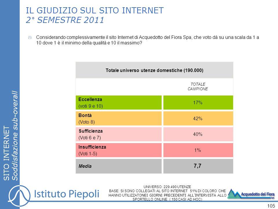 SITO INTERNET Soddisfazione sub-overall IL GIUDIZIO SUL SITO INTERNET 2° SEMESTRE 2011 Totale universo utenze domestiche (190.000) TOTALE CAMPIONE Eccellenza (voti 9 e 10) 17% Bontà (Voto 8) 42% Sufficienza (Voti 6 e 7) 40% Insufficienza (Voti 1-5) 1% Media 7,7 105 Considerando complessivamente il sito Internet di Acquedotto del Fiora Spa, che voto dà su una scala da 1 a 10 dove 1 è il minimo della qualità e 10 il massimo.