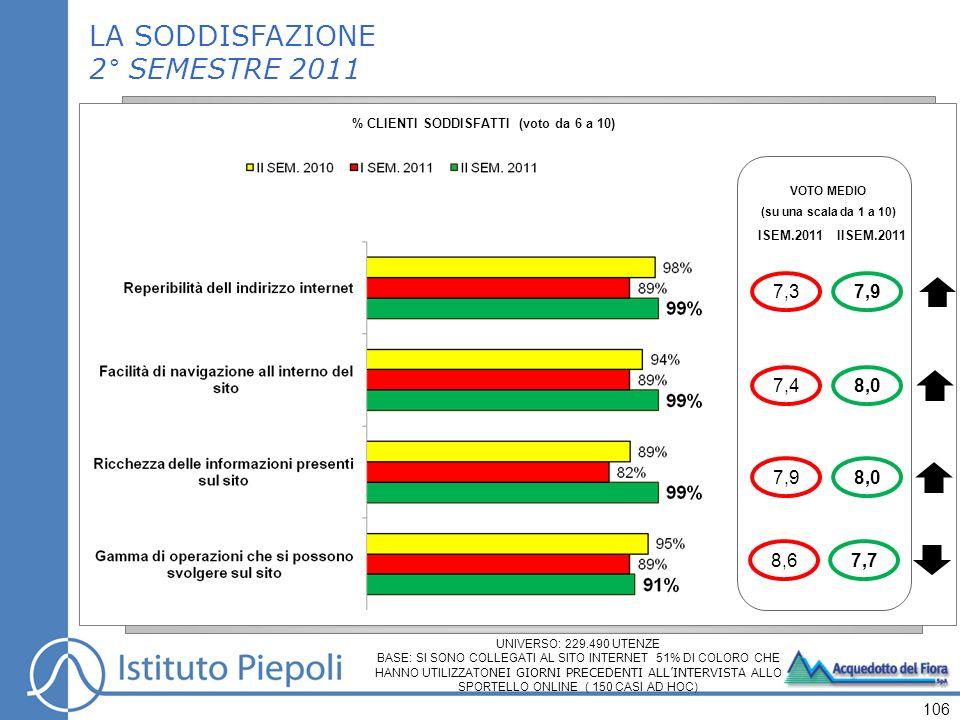 106 VOTO MEDIO (su una scala da 1 a 10) ISEM.2011 7,3 7,4 8,6 7,9 IISEM.2011 7,9 8,0 7,7 8,0 LA SODDISFAZIONE 2° SEMESTRE 2011 % CLIENTI SODDISFATTI (voto da 6 a 10) UNIVERSO: 229.490 UTENZE BASE: SI SONO COLLEGATI AL SITO INTERNET 51% DI COLORO CHE HANNO UTILIZZATO NEI GIORNI PRECEDENTI ALLINTERVISTA ALLO SPORTELLO ONLINE ( 150 CASI AD HOC)