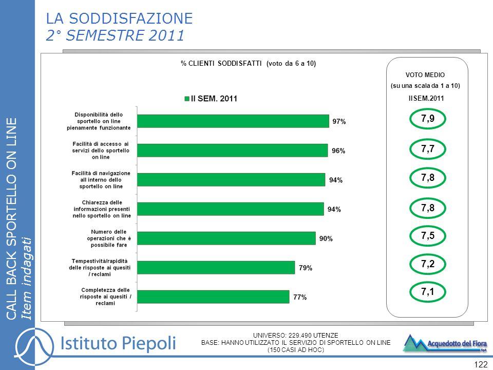 122 LA SODDISFAZIONE 2° SEMESTRE 2011 % CLIENTI SODDISFATTI (voto da 6 a 10) CALL BACK SPORTELLO ON LINE Item indagati VOTO MEDIO (su una scala da 1 a 10) IISEM.2011 7,9 7,7 7,8 7,5 7,2 7,1 UNIVERSO: 229.490 UTENZE BASE: HANNO UTILIZZATO IL SERVIZIO DI SPORTELLO ON LINE (150 CASI AD HOC)