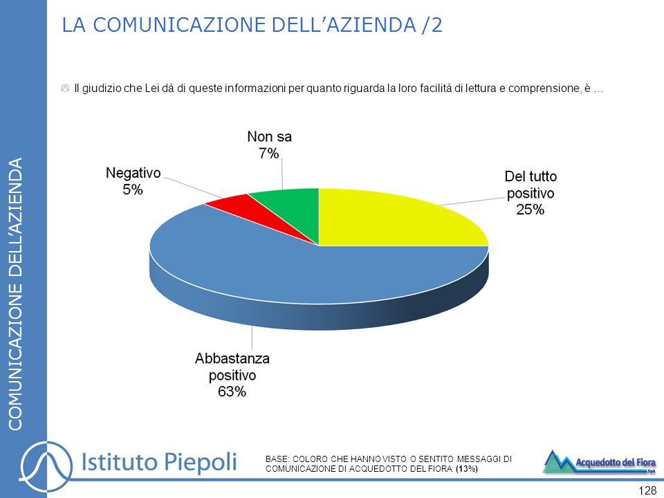 LA COMUNICAZIONE DELLAZIENDA /2 COMUNICAZIONE DELLAZIENDA Il giudizio che Lei dà di queste informazioni per quanto riguarda la loro facilità di lettura e comprensione, è … 128 BASE: COLORO CHE HANNO VISTO O SENTITO MESSAGGI DI COMUNICAZIONE DI ACQUEDOTTO DEL FIORA (13%)