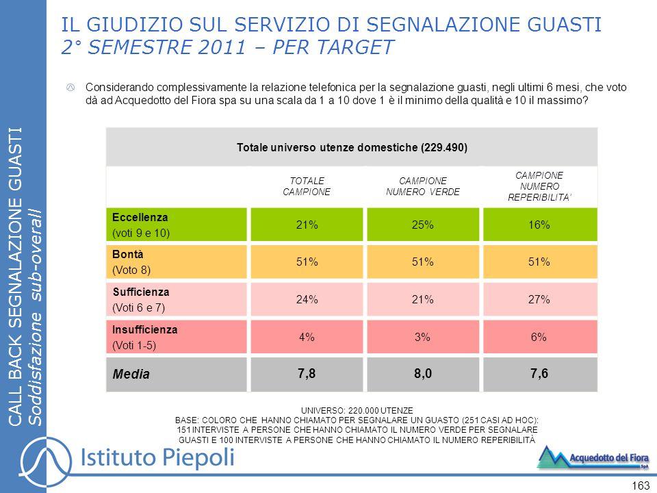 CALL BACK SEGNALAZIONE GUASTI Soddisfazione sub-overall IL GIUDIZIO SUL SERVIZIO DI SEGNALAZIONE GUASTI 2° SEMESTRE 2011 – PER TARGET 163 Totale universo utenze domestiche (229.490) TOTALE CAMPIONE NUMERO VERDE CAMPIONE NUMERO REPERIBILITA Eccellenza (voti 9 e 10) 21%25%16% Bontà (Voto 8) 51% Sufficienza (Voti 6 e 7) 24%21%27% Insufficienza (Voti 1-5) 4%3%6% Media 7,8 8,07,6 Considerando complessivamente la relazione telefonica per la segnalazione guasti, negli ultimi 6 mesi, che voto dà ad Acquedotto del Fiora spa su una scala da 1 a 10 dove 1 è il minimo della qualità e 10 il massimo.