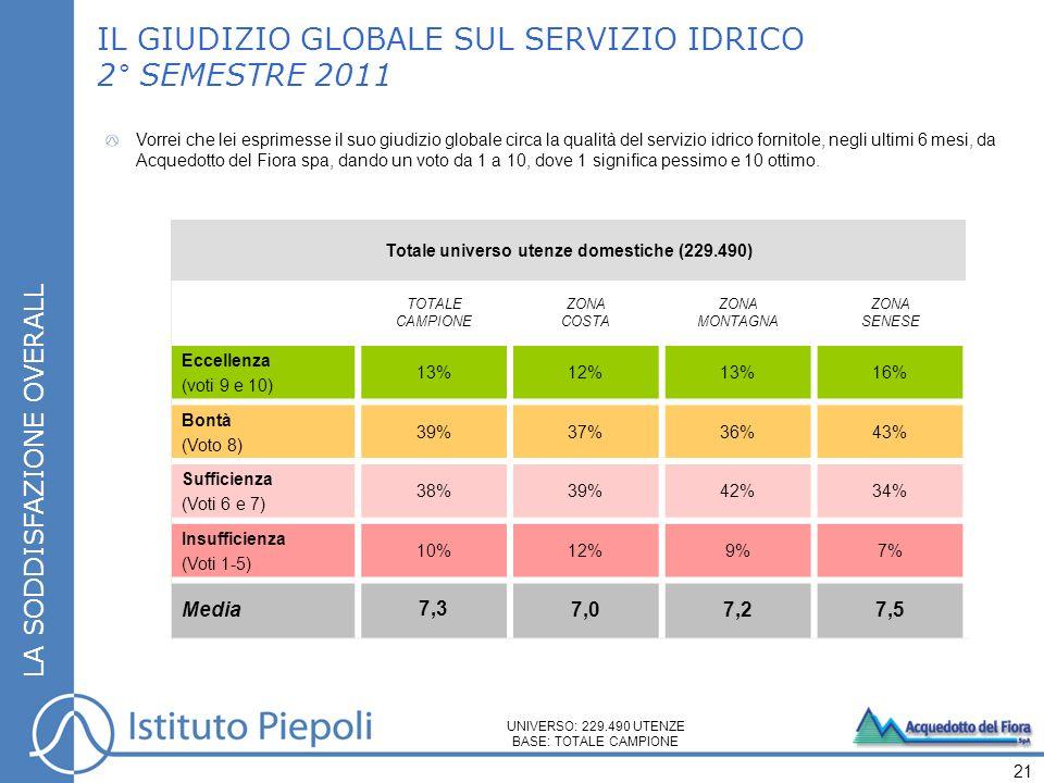 Totale universo utenze domestiche (229.490) TOTALE CAMPIONE ZONA COSTA ZONA MONTAGNA ZONA SENESE Eccellenza (voti 9 e 10) 13%12%13%16% Bontà (Voto 8) 39%37%36%43% Sufficienza (Voti 6 e 7) 38%39%42%34% Insufficienza (Voti 1-5) 10%12%9%7% Media 7,3 7,07,27,5 LA SODDISFAZIONE OVERALL IL GIUDIZIO GLOBALE SUL SERVIZIO IDRICO 2° SEMESTRE 2011 21 UNIVERSO: 229.490 UTENZE BASE: TOTALE CAMPIONE Vorrei che lei esprimesse il suo giudizio globale circa la qualità del servizio idrico fornitole, negli ultimi 6 mesi, da Acquedotto del Fiora spa, dando un voto da 1 a 10, dove 1 significa pessimo e 10 ottimo.