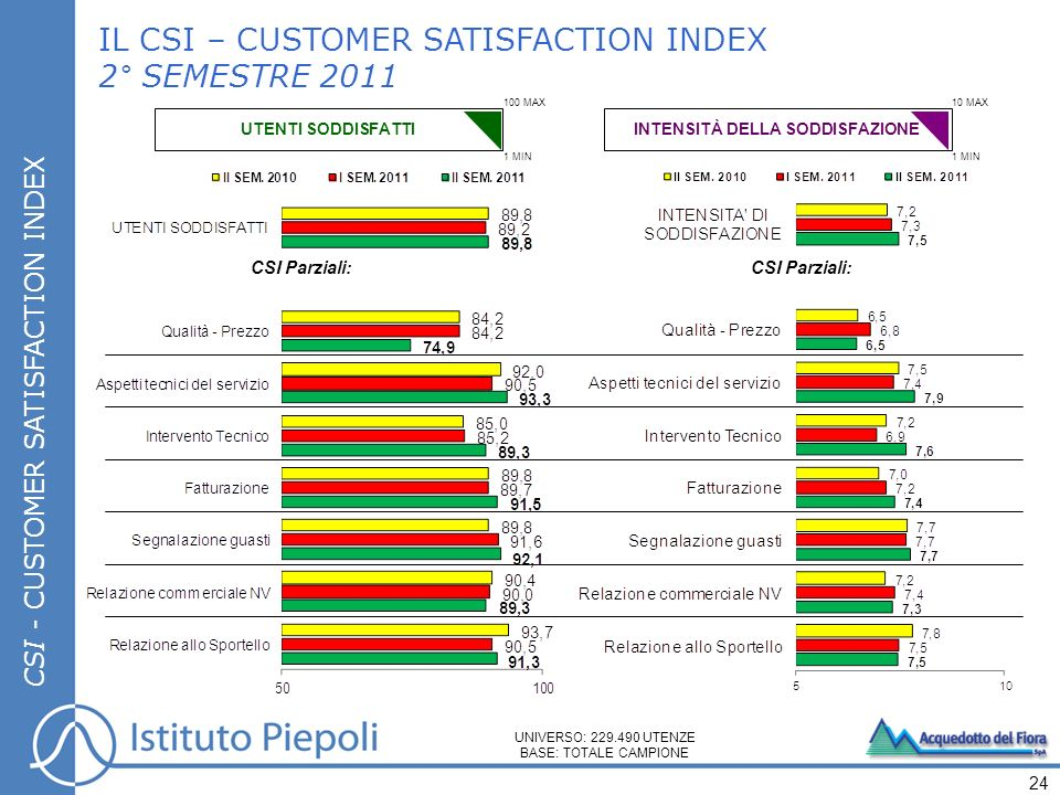 CSI - CUSTOMER SATISFACTION INDEX IL CSI – CUSTOMER SATISFACTION INDEX 2° SEMESTRE 2011 UNIVERSO: 229.490 UTENZE BASE: TOTALE CAMPIONE 24 CSI Parziali
