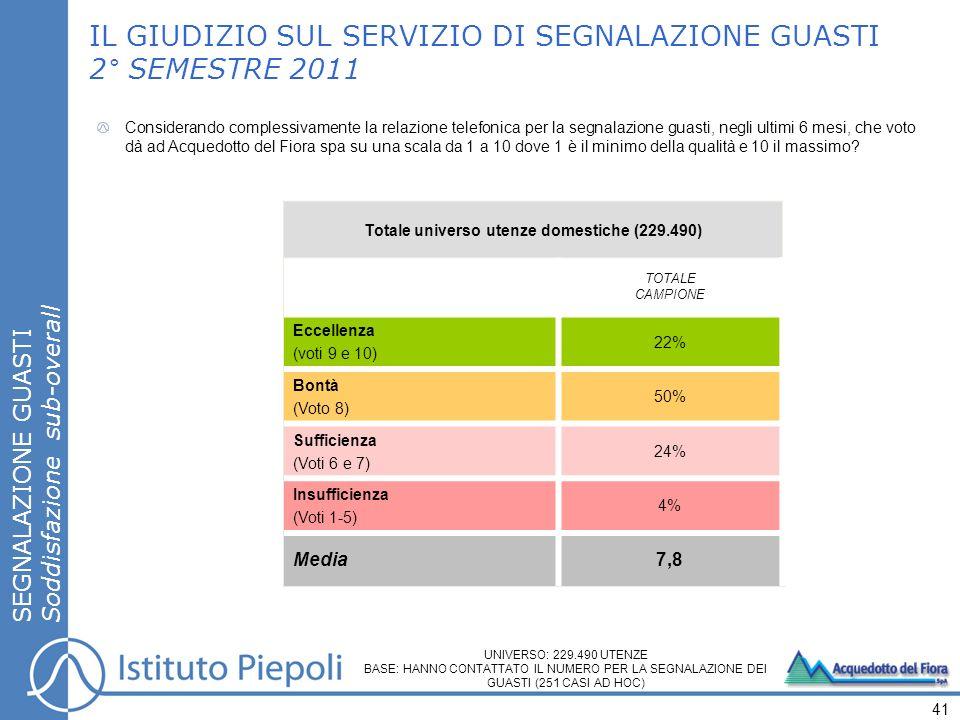 SEGNALAZIONE GUASTI Soddisfazione sub-overall IL GIUDIZIO SUL SERVIZIO DI SEGNALAZIONE GUASTI 2° SEMESTRE 2011 41 Totale universo utenze domestiche (229.490) TOTALE CAMPIONE Eccellenza (voti 9 e 10) 22% Bontà (Voto 8) 50% Sufficienza (Voti 6 e 7) 24% Insufficienza (Voti 1-5) 4% Media 7,8 Considerando complessivamente la relazione telefonica per la segnalazione guasti, negli ultimi 6 mesi, che voto dà ad Acquedotto del Fiora spa su una scala da 1 a 10 dove 1 è il minimo della qualità e 10 il massimo.