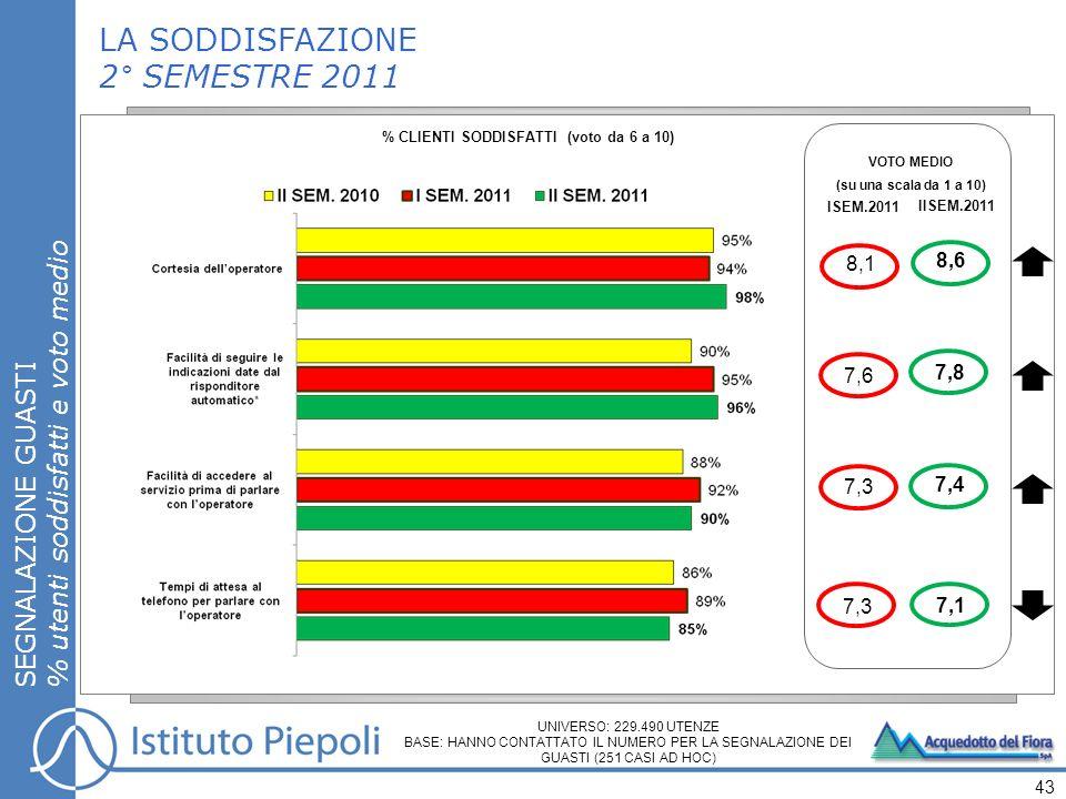 LA SODDISFAZIONE 2° SEMESTRE 2011 SEGNALAZIONE GUASTI % utenti soddisfatti e voto medio 43 UNIVERSO: 229.490 UTENZE BASE: HANNO CONTATTATO IL NUMERO PER LA SEGNALAZIONE DEI GUASTI (251 CASI AD HOC) % CLIENTI SODDISFATTI (voto da 6 a 10) VOTO MEDIO (su una scala da 1 a 10) ISEM.2011 7,6 7,3 8,1 7,3 IISEM.2011 7,8 8,6 7,4 7,1