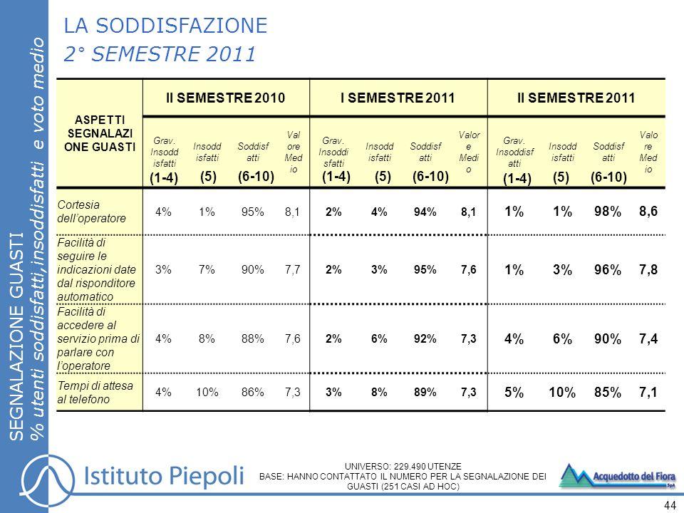 LA SODDISFAZIONE 2° SEMESTRE 2011 SEGNALAZIONE GUASTI % utenti soddisfatti,insoddisfatti e voto medio 44 UNIVERSO: 229.490 UTENZE BASE: HANNO CONTATTATO IL NUMERO PER LA SEGNALAZIONE DEI GUASTI (251 CASI AD HOC) ASPETTI SEGNALAZI ONE GUASTI II SEMESTRE 2010I SEMESTRE 2011II SEMESTRE 2011 Grav.