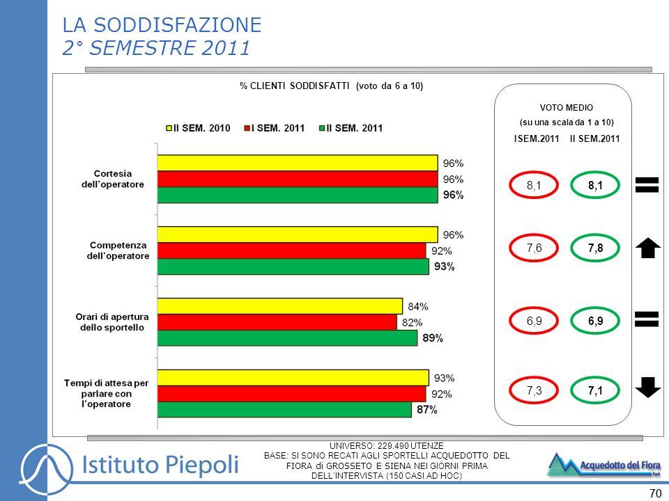 70 VOTO MEDIO (su una scala da 1 a 10) ISEM.2011 8,1 6,9 7,6 7,3 II SEM.2011 8,1 6,9 7,8 7,1 LA SODDISFAZIONE 2° SEMESTRE 2011 % CLIENTI SODDISFATTI (voto da 6 a 10) UNIVERSO: 229.490 UTENZE BASE: SI SONO RECATI AGLI SPORTELLI ACQUEDOTTO DEL FIORA di GROSSETO E SIENA NEI GIORNI PRIMA DELLINTERVISTA (150 CASI AD HOC)