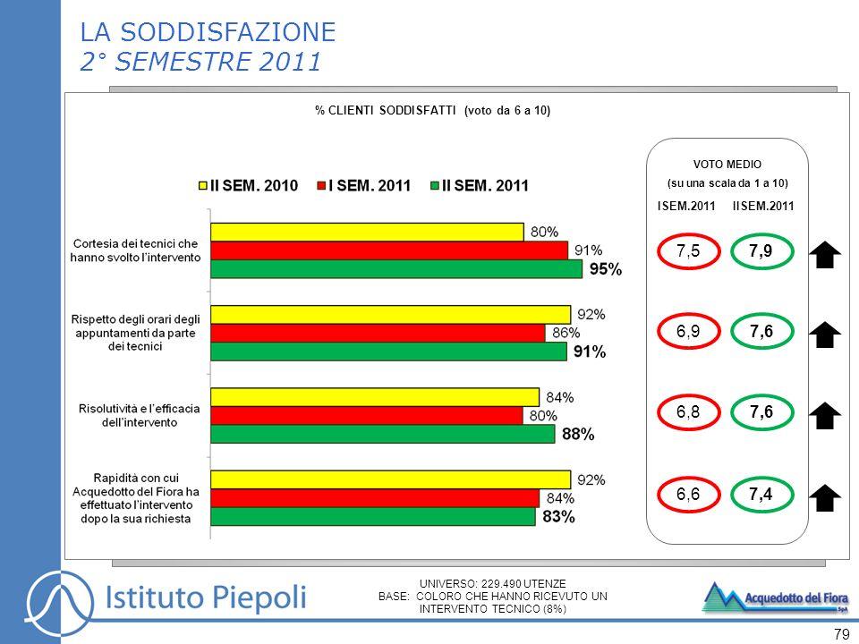 79 VOTO MEDIO (su una scala da 1 a 10) ISEM.2011 6,9 6,8 6,6 7,5 IISEM.2011 7,6 7,4 7,9 LA SODDISFAZIONE 2° SEMESTRE 2011 % CLIENTI SODDISFATTI (voto da 6 a 10) UNIVERSO: 229.490 UTENZE BASE: COLORO CHE HANNO RICEVUTO UN INTERVENTO TECNICO (8%)