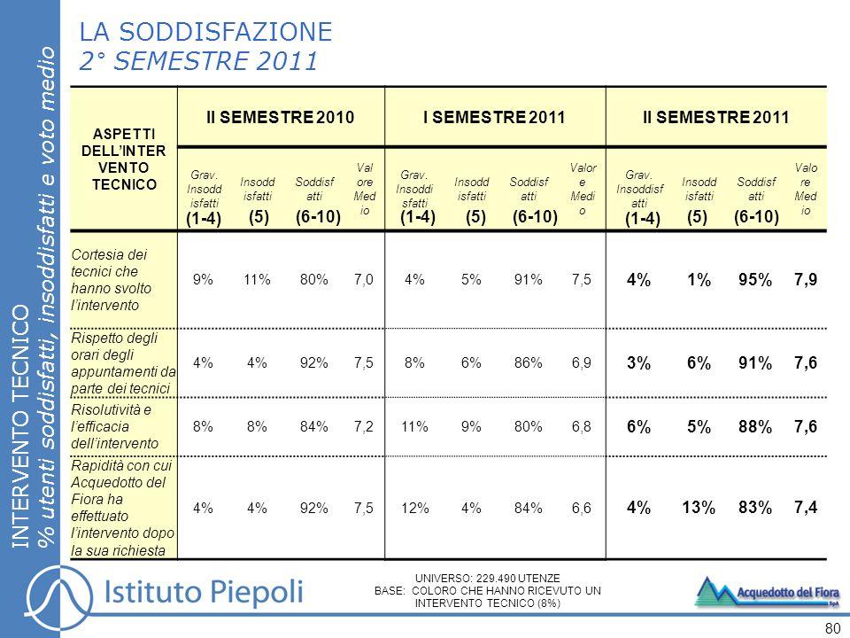 LA SODDISFAZIONE 2° SEMESTRE 2011 INTERVENTO TECNICO % utenti soddisfatti, insoddisfatti e voto medio 80 UNIVERSO: 229.490 UTENZE BASE: COLORO CHE HANNO RICEVUTO UN INTERVENTO TECNICO (8%) ASPETTI DELLINTER VENTO TECNICO II SEMESTRE 2010I SEMESTRE 2011II SEMESTRE 2011 Grav.