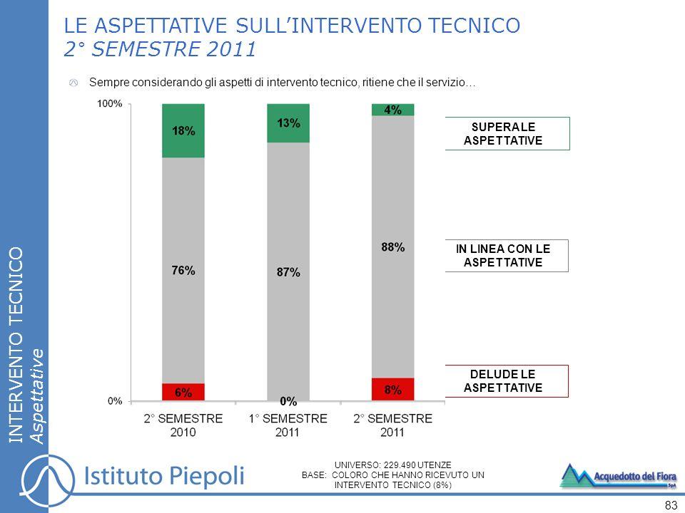 SUPERA LE ASPETTATIVE IN LINEA CON LE ASPETTATIVE DELUDE LE ASPETTATIVE LE ASPETTATIVE SULLINTERVENTO TECNICO 2° SEMESTRE 2011 INTERVENTO TECNICO Aspettative Sempre considerando gli aspetti di intervento tecnico, ritiene che il servizio… 83 UNIVERSO: 229.490 UTENZE BASE: COLORO CHE HANNO RICEVUTO UN INTERVENTO TECNICO (8%)