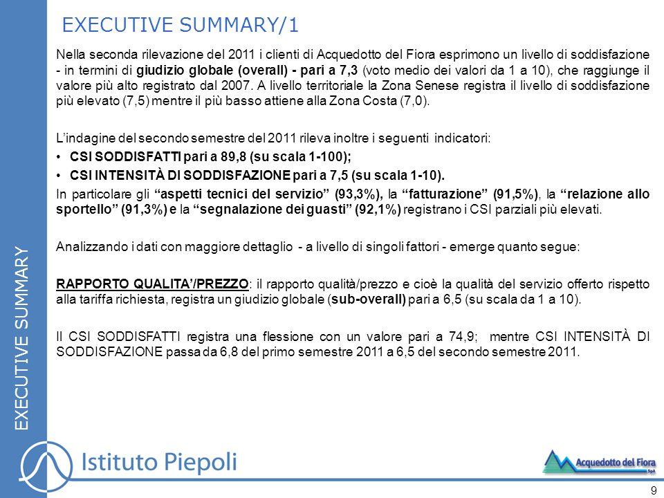 Nella seconda rilevazione del 2011 i clienti di Acquedotto del Fiora esprimono un livello di soddisfazione - in termini di giudizio globale (overall) - pari a 7,3 (voto medio dei valori da 1 a 10), che raggiunge il valore più alto registrato dal 2007.