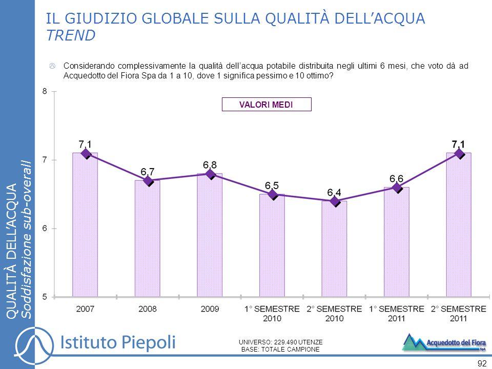 Considerando complessivamente la qualità dellacqua potabile distribuita negli ultimi 6 mesi, che voto dà ad Acquedotto del Fiora Spa da 1 a 10, dove 1 significa pessimo e 10 ottimo.