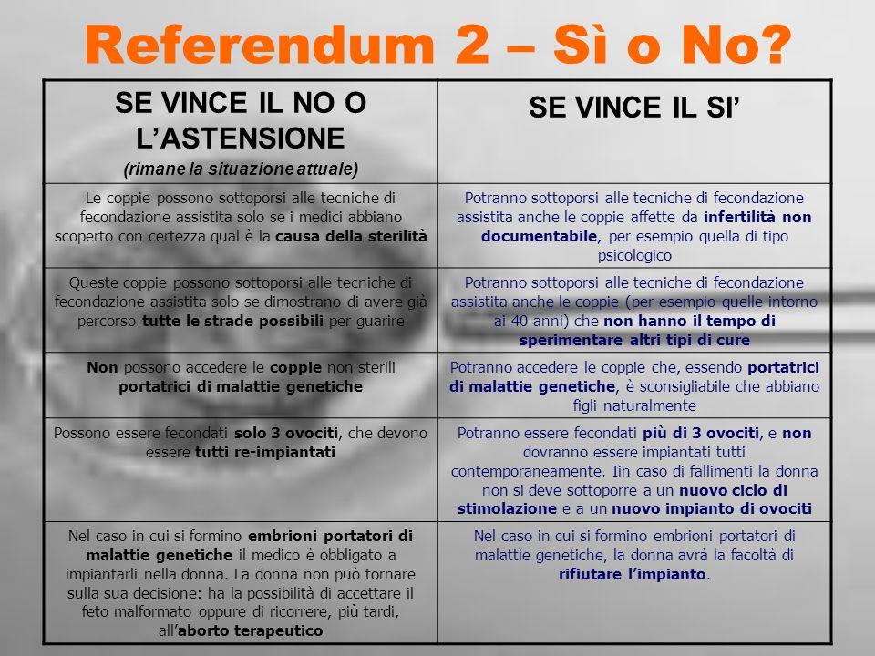Referendum 2 – Sì o No? SE VINCE IL NO O LASTENSIONE (rimane la situazione attuale) SE VINCE IL SI Le coppie possono sottoporsi alle tecniche di fecon