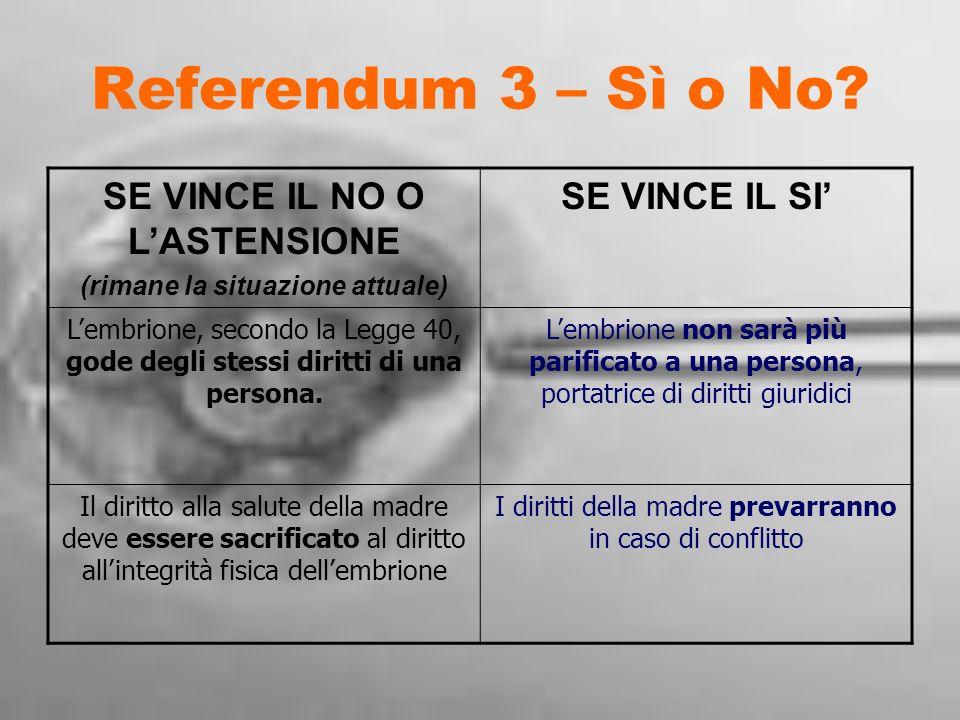 Referendum 3 – Sì o No? SE VINCE IL NO O LASTENSIONE (rimane la situazione attuale) SE VINCE IL SI Lembrione, secondo la Legge 40, gode degli stessi d