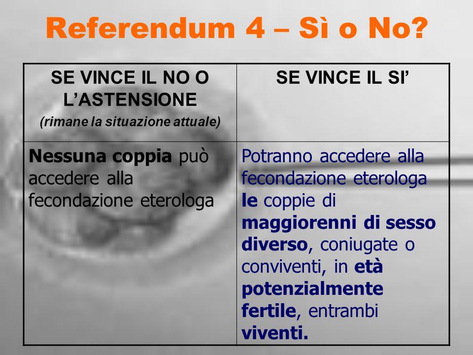 Referendum 4 – Sì o No? SE VINCE IL NO O LASTENSIONE (rimane la situazione attuale) SE VINCE IL SI Nessuna coppia può accedere alla fecondazione etero