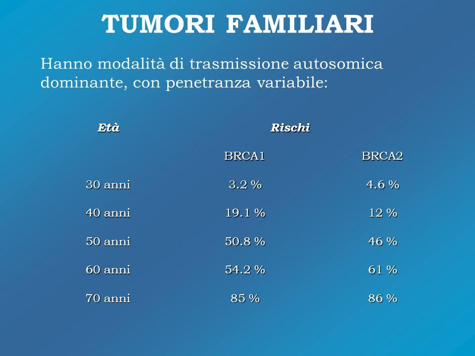TUMORI FAMILIARI EtàRischi BRCA1BRCA2 30 anni 3.2 % 4.6 % 40 anni 19.1 % 12 % 50 anni 50.8 % 46 % 60 anni 54.2 % 61 % 70 anni 85 % 86 % Hanno modalità