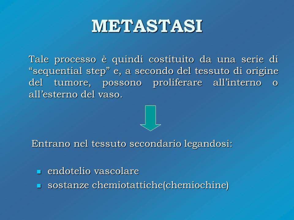 METASTASI Tale processo è quindi costituito da una serie di sequential step e, a secondo del tessuto di origine del tumore, possono proliferare allint