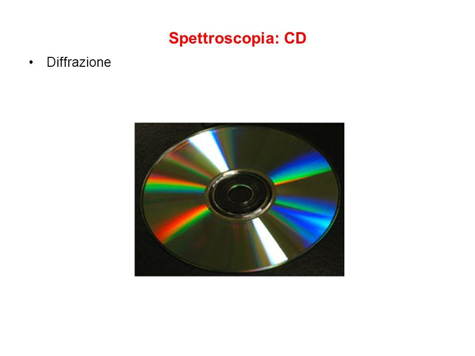 Spettroscopia: CD Diffrazione