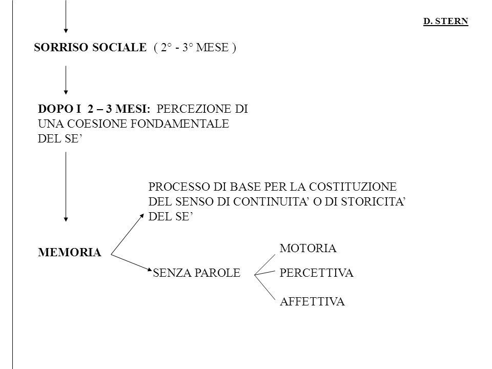 D. STERN SORRISO SOCIALE ( 2° - 3° MESE ) DOPO I 2 – 3 MESI: PERCEZIONE DI UNA COESIONE FONDAMENTALE DEL SE MEMORIA PROCESSO DI BASE PER LA COSTITUZIO