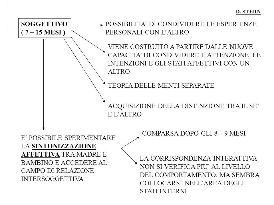 D. STERN SOGGETTIVO ( 7 – 15 MESI ) POSSIBILITA DI CONDIVIDERE LE ESPERIENZE PERSONALI CON LALTRO VIENE COSTRUITO A PARTIRE DALLE NUOVE CAPACITA DI CO