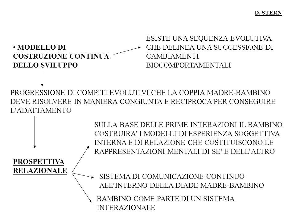 D. STERN MODELLO DI COSTRUZIONE CONTINUA DELLO SVILUPPO ESISTE UNA SEQUENZA EVOLUTIVA CHE DELINEA UNA SUCCESSIONE DI CAMBIAMENTI BIOCOMPORTAMENTALI PR