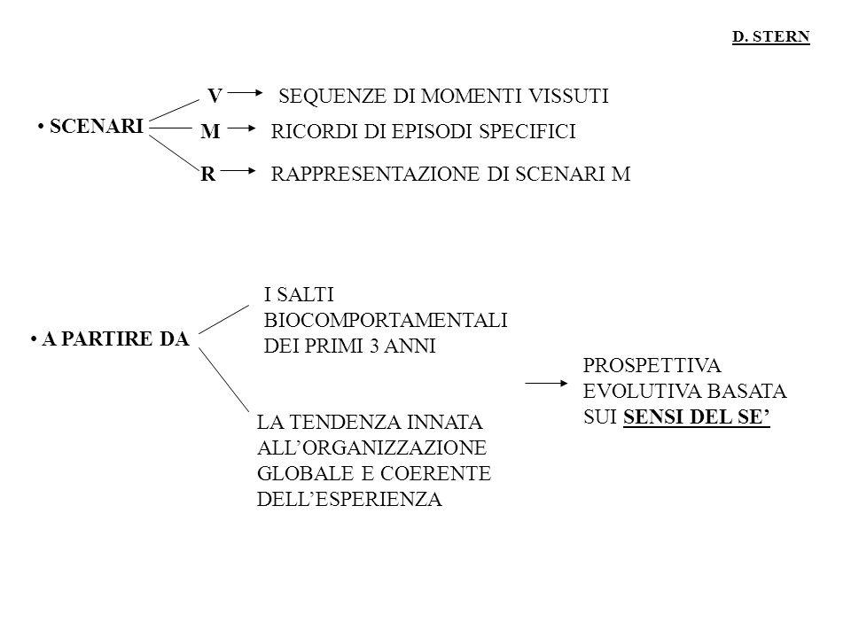 D. STERN SCENARI V M R SEQUENZE DI MOMENTI VISSUTI RICORDI DI EPISODI SPECIFICI RAPPRESENTAZIONE DI SCENARI M A PARTIRE DA I SALTI BIOCOMPORTAMENTALI