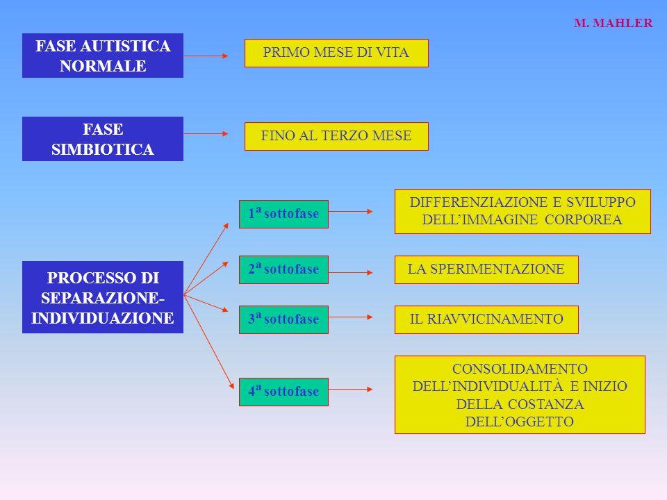 FASE AUTISTICA NORMALE M. MAHLER FASE SIMBIOTICA PROCESSO DI SEPARAZIONE- INDIVIDUAZIONE PRIMO MESE DI VITA FINO AL TERZO MESE 1 a sottofase 2 a sotto
