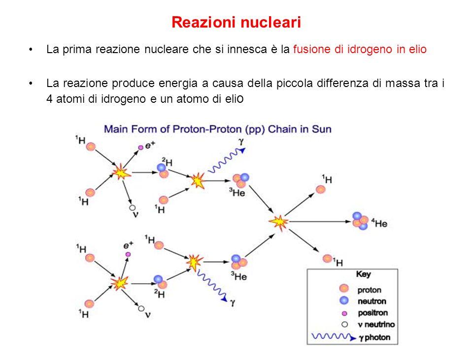 Reazioni nucleari La prima reazione nucleare che si innesca è la fusione di idrogeno in elio La reazione produce energia a causa della piccola differe