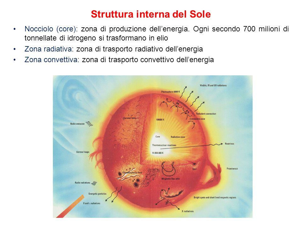 Struttura interna del Sole Nocciolo (core): zona di produzione dellenergia. Ogni secondo 700 milioni di tonnellate di idrogeno si trasformano in elio