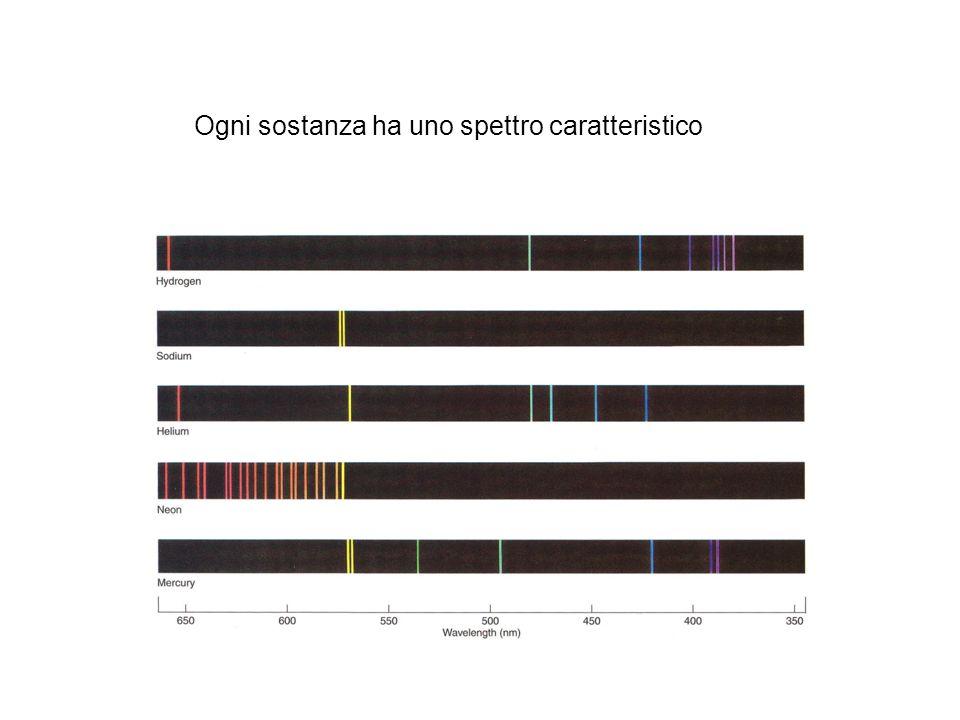 Ogni sostanza ha uno spettro caratteristico
