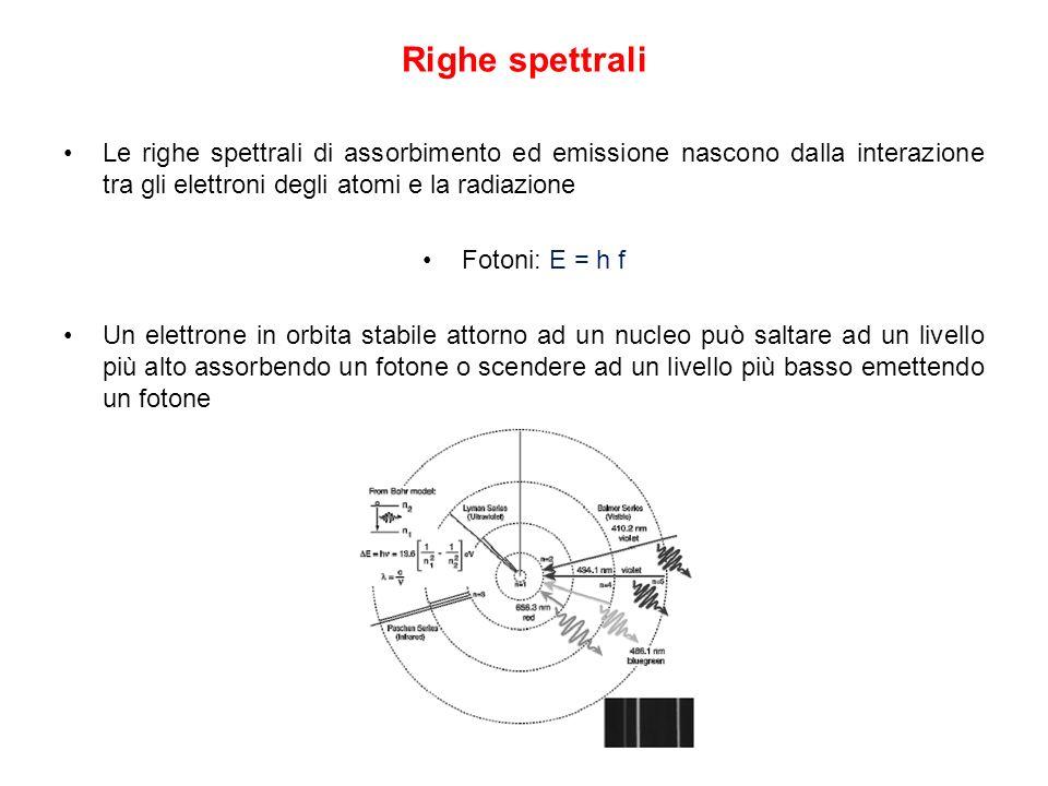Righe spettrali Le righe spettrali di assorbimento ed emissione nascono dalla interazione tra gli elettroni degli atomi e la radiazione Fotoni: E = h