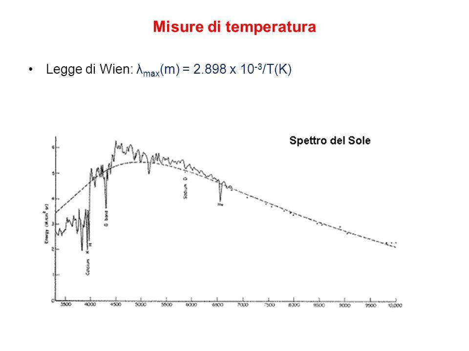 Misure di temperatura Legge di Wien: λ max (m) = 2.898 x 10 -3 /T(K)