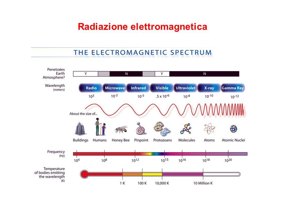 Effetto Doppler Spostamento della lunghezza donda (frequenza) di una onda in presenza di moto relativo tra sorgente ed osservatore (λ - λ)/ λ = v/c Esempio: passaggio di una ambulanza Allontanamento: spostamento verso il rosso Avvicinamento: spostamento verso il blu