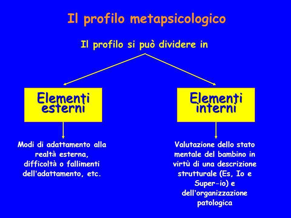 Il profilo metapsicologico Il profilo si può dividere in Elementi esterni Modi di adattamento alla realt à esterna, difficolt à o fallimenti dell adat