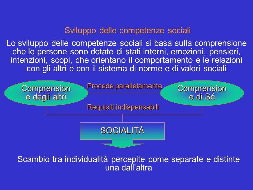 Sviluppo delle competenze sociali Lo sviluppo delle competenze sociali si basa sulla comprensione che le persone sono dotate di stati interni, emozioni, pensieri, intenzioni, scopi, che orientano il comportamento e le relazioni con gli altri e con il sistema di norme e di valori sociali Comprension e degli altri Comprension e di Sé Procede parallelamente SOCIALITÀ Scambio tra individualità percepite come separate e distinte una dallaltra Requisiti indispensabili
