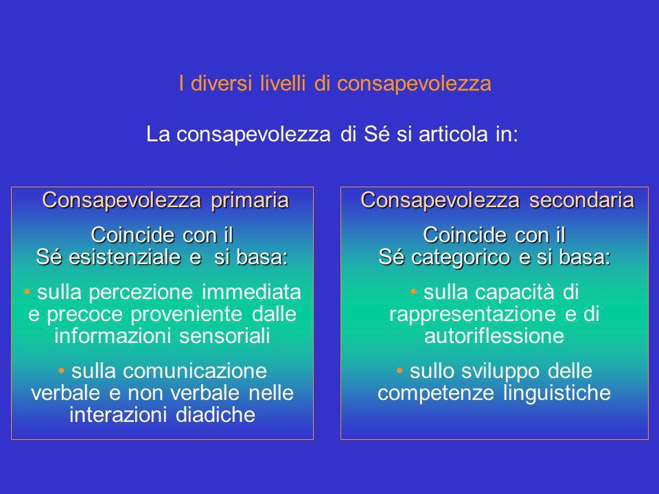 I diversi livelli di consapevolezza Consapevolezza primaria Coincide con il Sé esistenziale e si basa: sulla percezione immediata e precoce proveniente dalle informazioni sensoriali sulla comunicazione verbale e non verbale nelle interazioni diadiche Consapevolezza secondaria Coincide con il Sé categorico e si basa: sulla capacità di rappresentazione e di autoriflessione sullo sviluppo delle competenze linguistiche La consapevolezza di Sé si articola in: