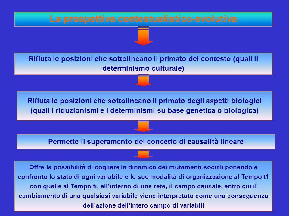 Offre la possibilità di cogliere la dinamica dei mutamenti sociali ponendo a confronto lo stato di ogni variabile e le sue modalità di organizzazione al Tempo t1 con quelle al Tempo ti, allinterno di una rete, il campo causale, entro cui il cambiamento di una qualsiasi variabile viene interpretato come una conseguenza dellazione dellintero campo di variabili Permette il superamento del concetto di causalità lineare Rifiuta le posizioni che sottolineano il primato degli aspetti biologici (quali i riduzionismi e i determinismi su base genetica o biologica) Rifiuta le posizioni che sottolineano il primato del contesto (quali il determinismo culturale) La prospettiva contestualistico-evolutiva