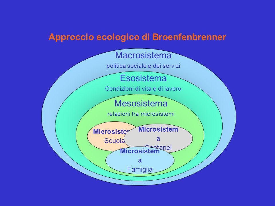 Microsistema Scuola Microsistem a Coetanei Macrosistema politica sociale e dei servizi Esosistema Condizioni di vita e di lavoro Mesosistema relazioni tra microsistemi Microsistem a Famiglia Approccio ecologico di Broenfenbrenner