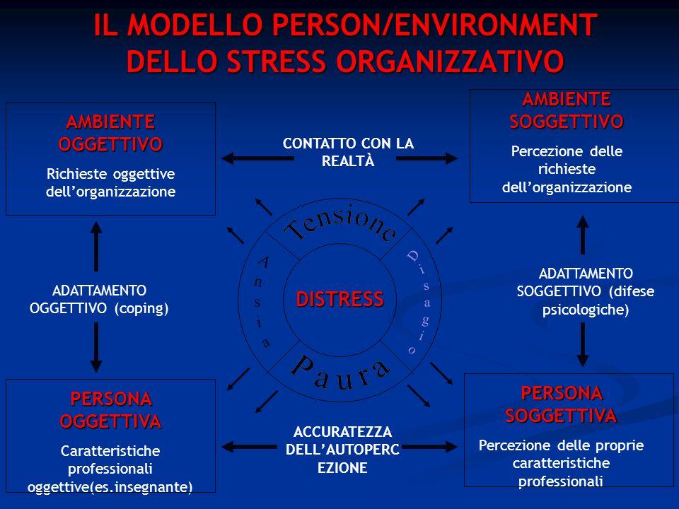 IL MODELLO PERSON/ENVIRONMENT DELLO STRESS ORGANIZZATIVO PERSONA OGGETTIVA Caratteristiche professionali oggettive(es.insegnante) AMBIENTE SOGGETTIVO