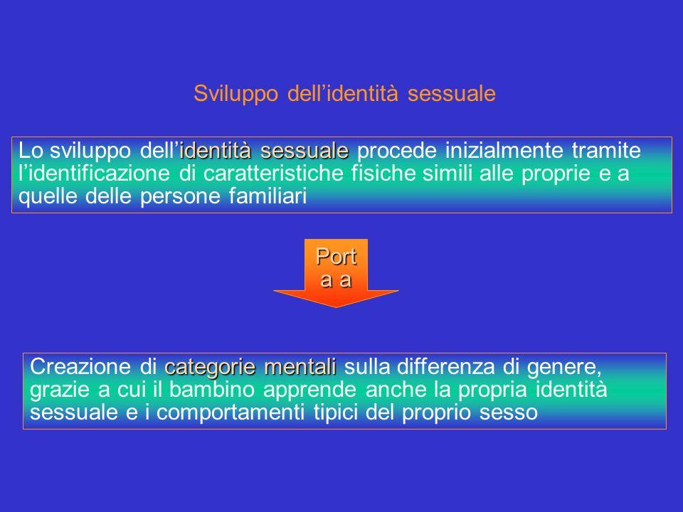 Sviluppo dellidentità sessuale identità sessuale Lo sviluppo dellidentità sessuale procede inizialmente tramite lidentificazione di caratteristiche fi