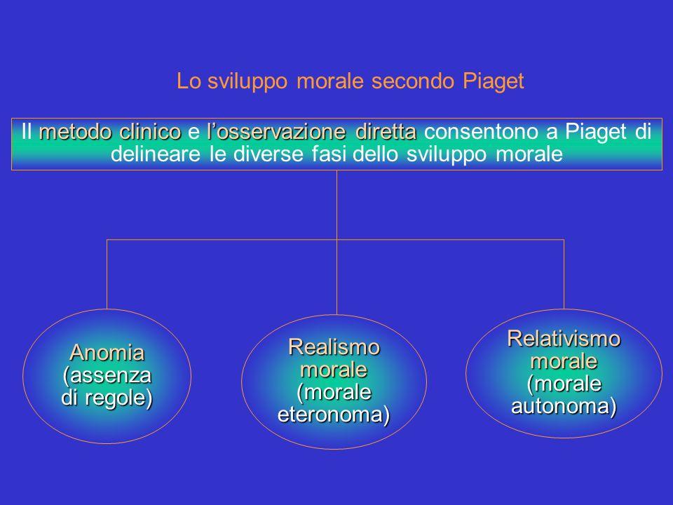 Lo sviluppo morale secondo Piaget metodo clinicolosservazione diretta Il metodo clinico e losservazione diretta consentono a Piaget di delineare le di