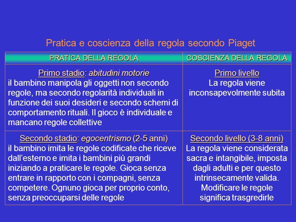 PRATICA DELLA REGOLA COSCIENZA DELLA REGOLA Primo stadio: abitudini motorie il bambino manipola gli oggetti non secondo regole, ma secondo regolarità