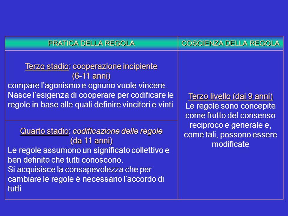 PRATICA DELLA REGOLA COSCIENZA DELLA REGOLA Terzo stadio: cooperazione incipiente (6-11 anni) compare lagonismo e ognuno vuole vincere. Nasce lesigenz