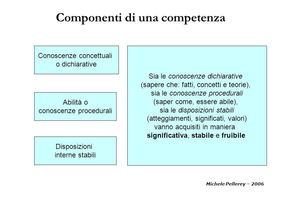 Michele Pellerey – 2006 Componenti di una competenza Conoscenze concettuali o dichiarative Abilità o conoscenze procedurali Disposizioni interne stabi