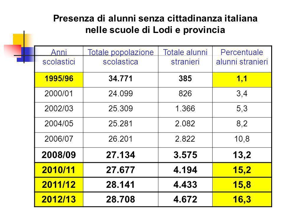 Presenza di alunni senza cittadinanza italiana nelle scuole di Lodi e provincia Anni scolastici Totale popolazione scolastica Totale alunni stranieri Percentuale alunni stranieri 1995/9634.7713851,1 2000/0124.0998263,4 2002/0325.3091.3665,3 2004/0525.2812.0828,2 2006/0726.2012.82210,8 2008/0927.1343.57513,2 2010/1127.6774.19415,2 2011/1228.1414.43315,8 2012/1328.7084.67216,3