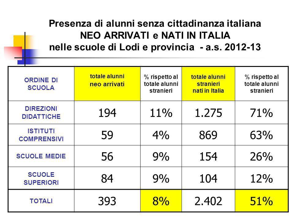 Presenza di alunni senza cittadinanza italiana NEO ARRIVATI e NATI IN ITALIA nelle scuole di Lodi e provincia - a.s.