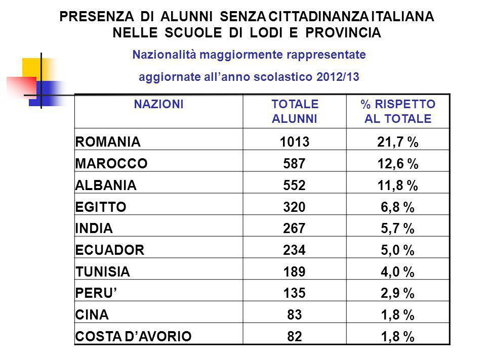Nazionalità maggiormente rappresentate aggiornate allanno scolastico 2012/13 NAZIONITOTALE ALUNNI % RISPETTO AL TOTALE ROMANIA101321,7 % MAROCCO58712,6 % ALBANIA55211,8 % EGITTO3206,8 % INDIA2675,7 % ECUADOR2345,0 % TUNISIA1894,0 % PERU1352,9 % CINA831,8 % COSTA DAVORIO821,8 % PRESENZA DI ALUNNI SENZA CITTADINANZA ITALIANA NELLE SCUOLE DI LODI E PROVINCIA